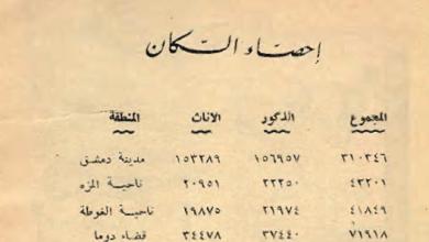 عدد سكان دمشق وريفها والقنيطرة عام 1949