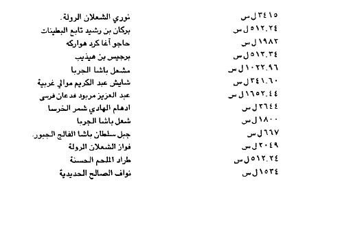 صورة الاعتمادات المالية للحرس السيار في سورية عام 1933