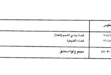 صورة عدد سكان دمشق وأقضيتها عام 1934