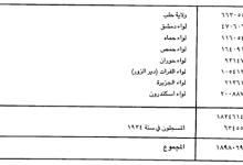 عدد سكان سورية 1934