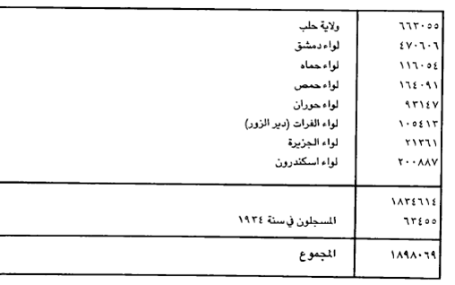 صورة عدد سكان سورية 1934