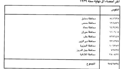 سكان سورية 1939