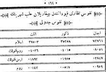 تعداد سكان مدينة حلب المسجلين في النفوس العثمانية عام 1890م
