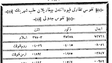 صورة تعداد سكان مدينة حلب المسجلين في النفوس العثمانية عام 1890م