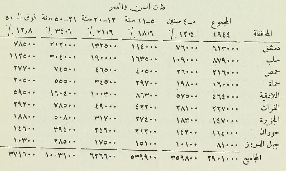 الفئات العمرية في سورية عام 1944