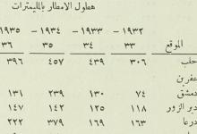 صورة كميات هطول الأمطار في سورية 1932- 1937