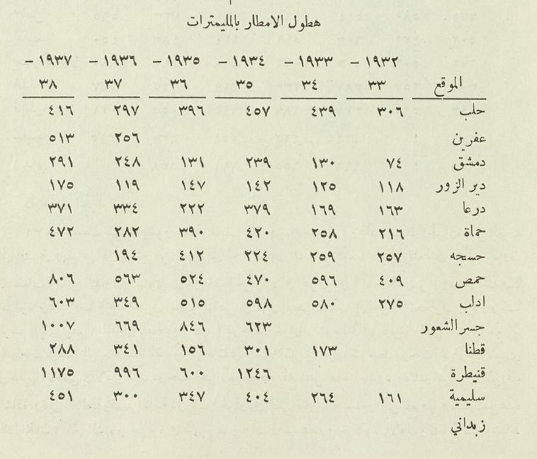 كميات هطول الأمطار في سورية 1932- 1937