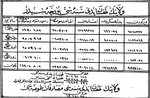 صورة من الأرشيف العثماني- الدخل المالي لولاية حلب في عام 1881
