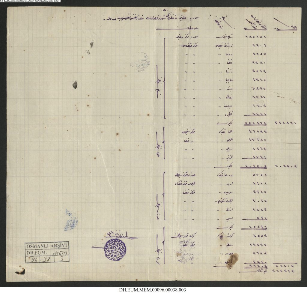 من الأرشيف العثماني 1918 - آخر إحصاء سكاني لولاية سورية