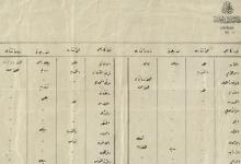 صورة من الأرشيف العثماني 1893- قائمة بأسماء الجرائد العربية
