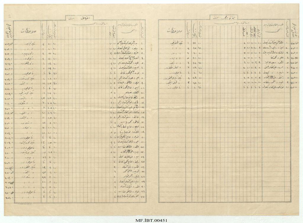 من الأرشيف العثماني 1913- جداول إمتحانات المدرسة الرشدية للإناث في حماة