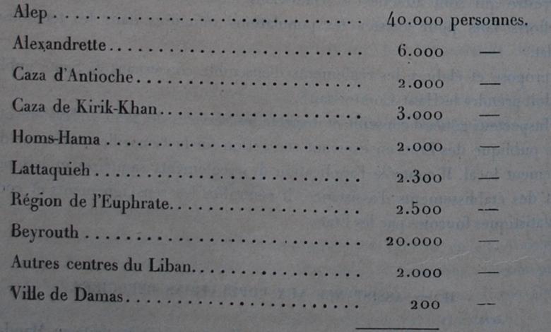 صورة تقرير فرنسي: 80 ألف لأجئ أرمني في سورية عام 1927